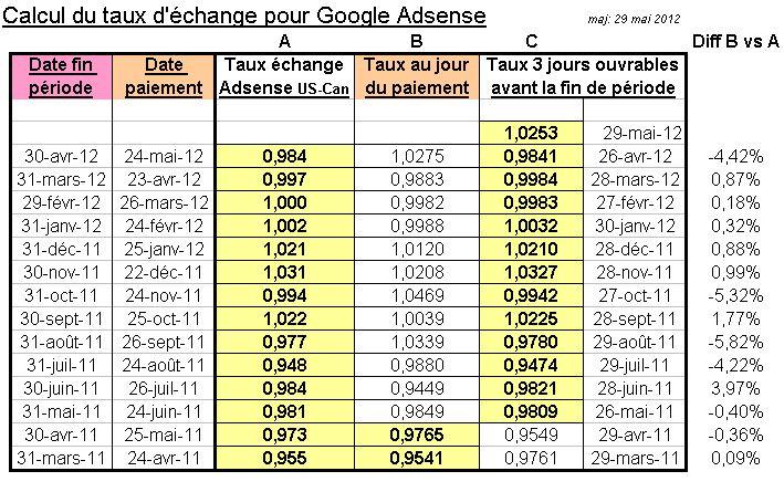 comment est calcul le taux d change canadien d adsense de google. Black Bedroom Furniture Sets. Home Design Ideas