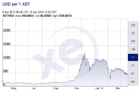 Variation valeur bitcoin
